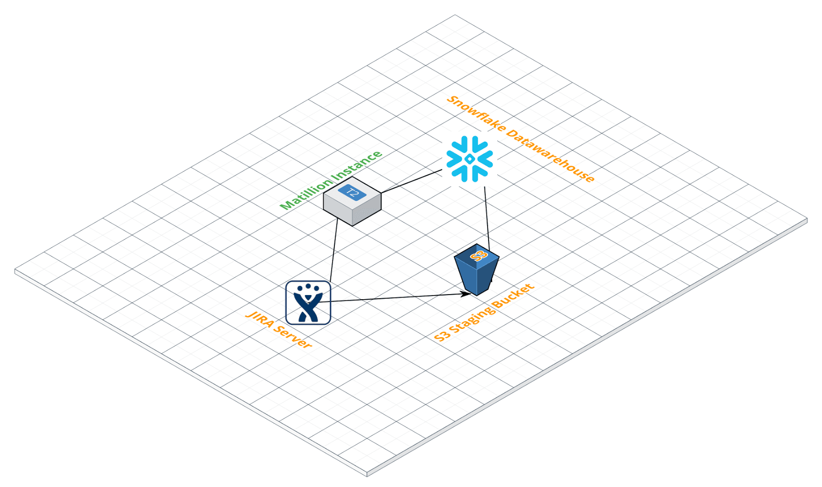 JIRA Query Component in Matillion ETL for Snowflake - Data extraction