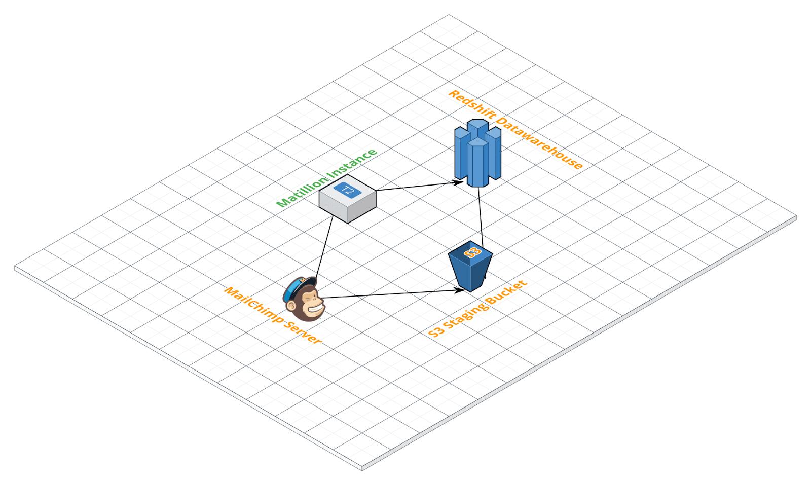 Mailchimp Query Component in Matillion ETL for Amazon Redshift - Data Extraction