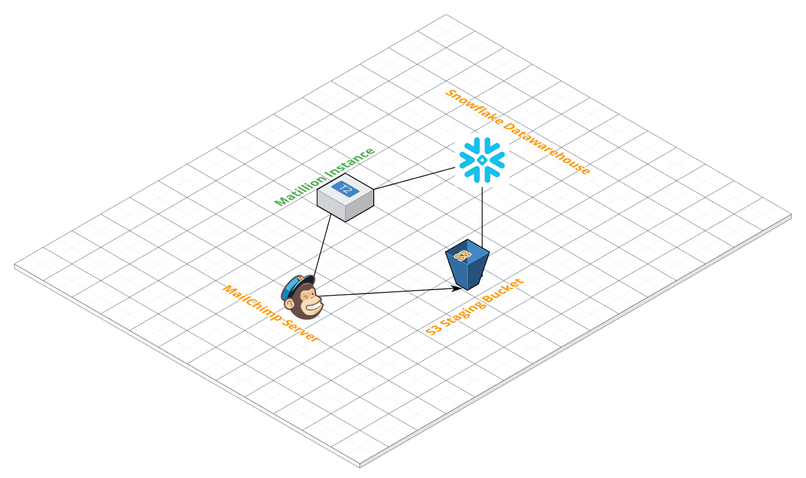 Mailchimp Query Component in Matillion ETL for Snowflake - Data Extraction