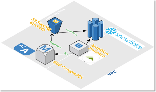 RDS Query Component in Matillion ETL for Snowflake - PostgreSQL - Data Extraction