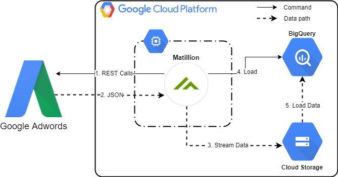 Google AdWords Query Component In Matillion ETL For BigQuery