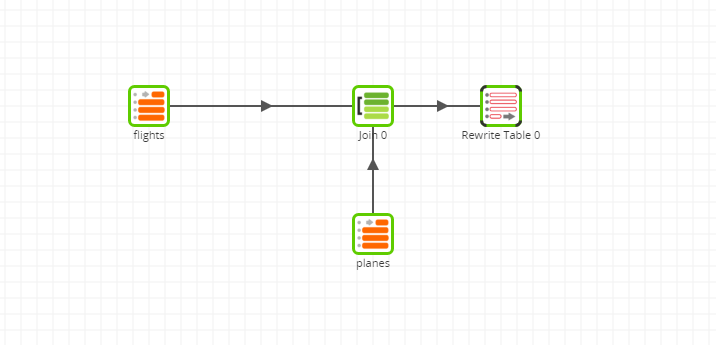 Cloud Storage Load Generator Tool in Matillion ETL for BigQuery to Load a CSV file - transformation