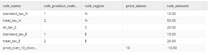 Grid Variables in a Matillion ETL job to Apply Business Rules - Business Rule Logic