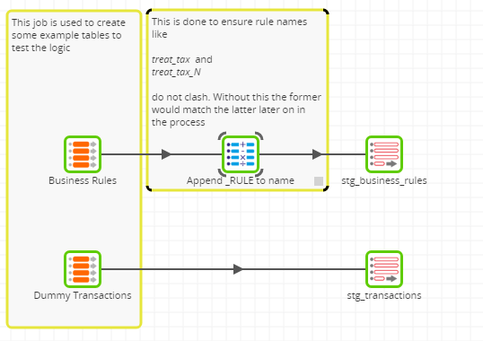 Grid Variables in a Matillion ETL job to Apply Business Rules - create table