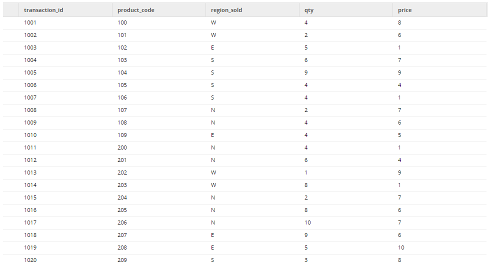 Grid Variables in a Matillion ETL job to Apply Business Rules