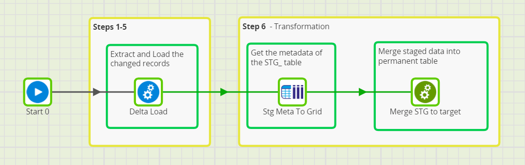 Matillion ETL Grid Variables to Incrementally Load - Generic Incremental Load