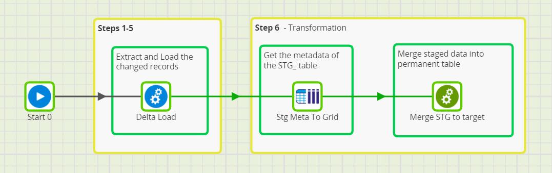 Matillion ETL Grid Variables to Incrementally Load - Generic Incremental Load