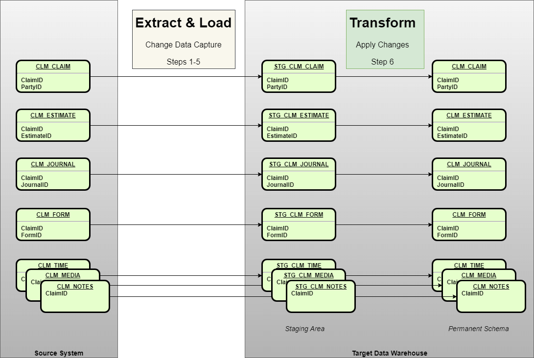 Matillion ETL Grid Variables to Incrementally Load - Source System