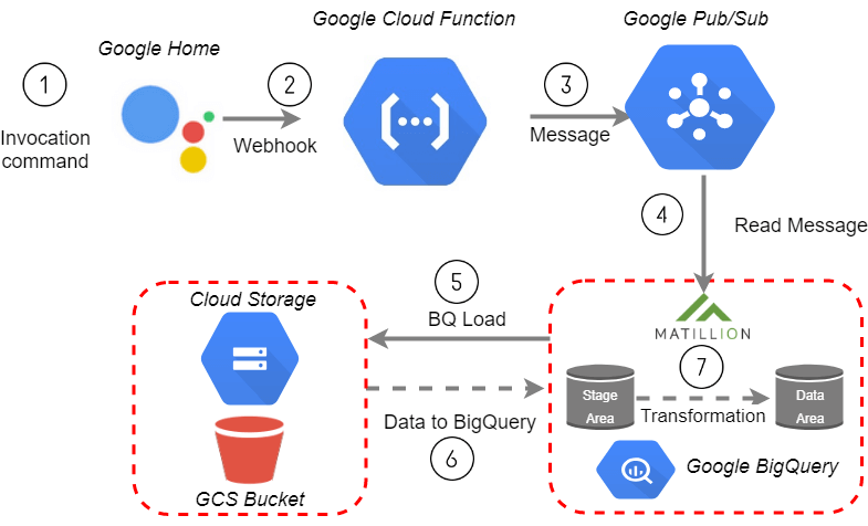 Matillion ETL for BigQuery Job from your Google Home device - diagram