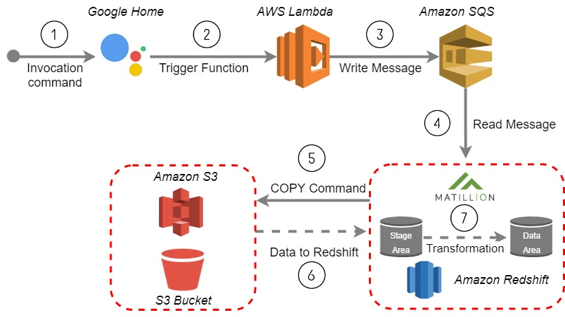 Triggering a Matillion ETL for Amazon Redshift job from your Google Home device