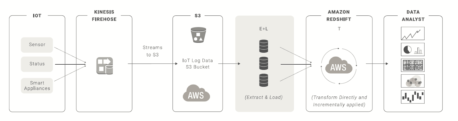 Where to store your data: Amazon Redshift vs  S3