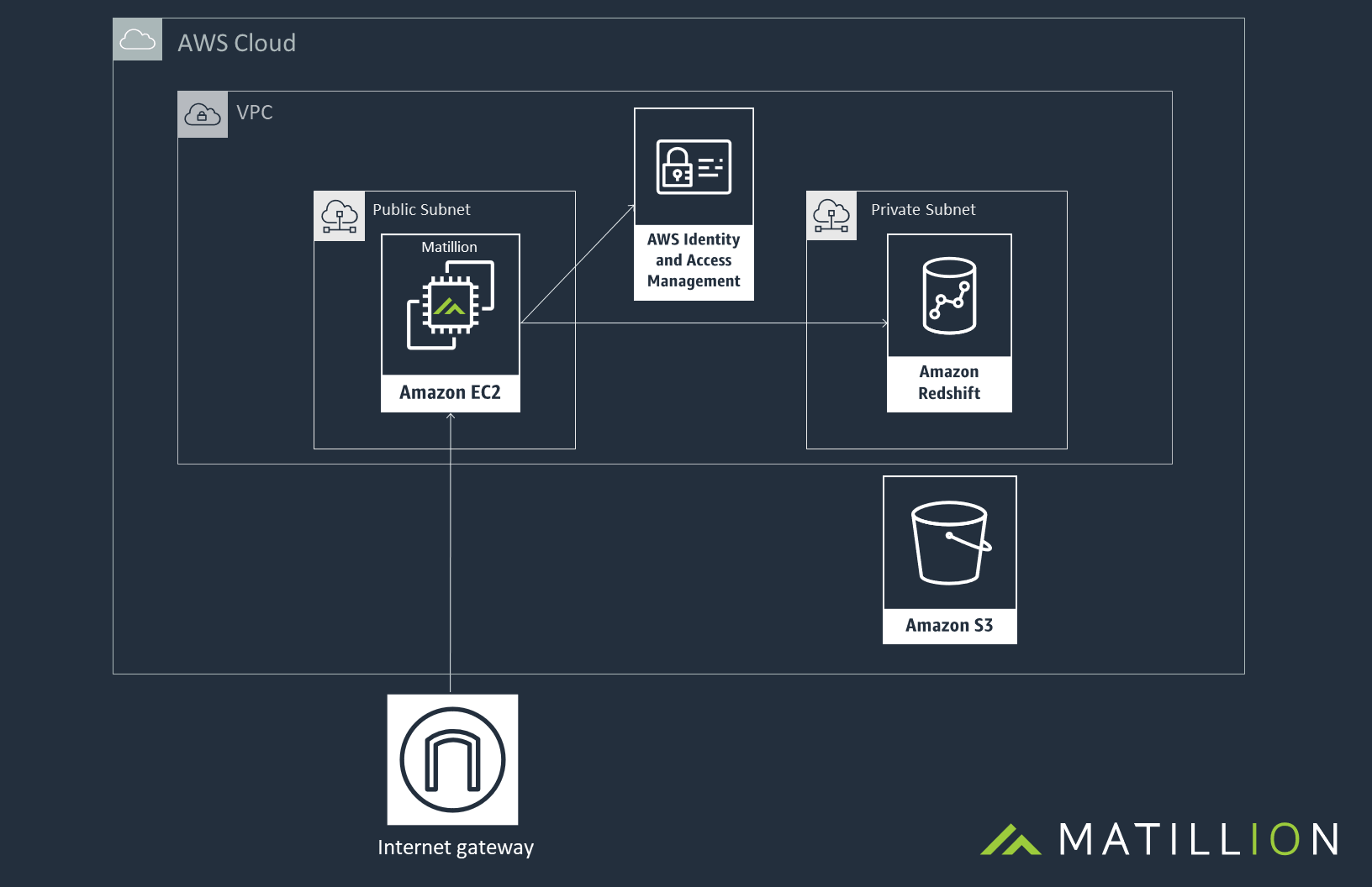 Matillion AWS Architecture Diagram - General Amazon Redshift