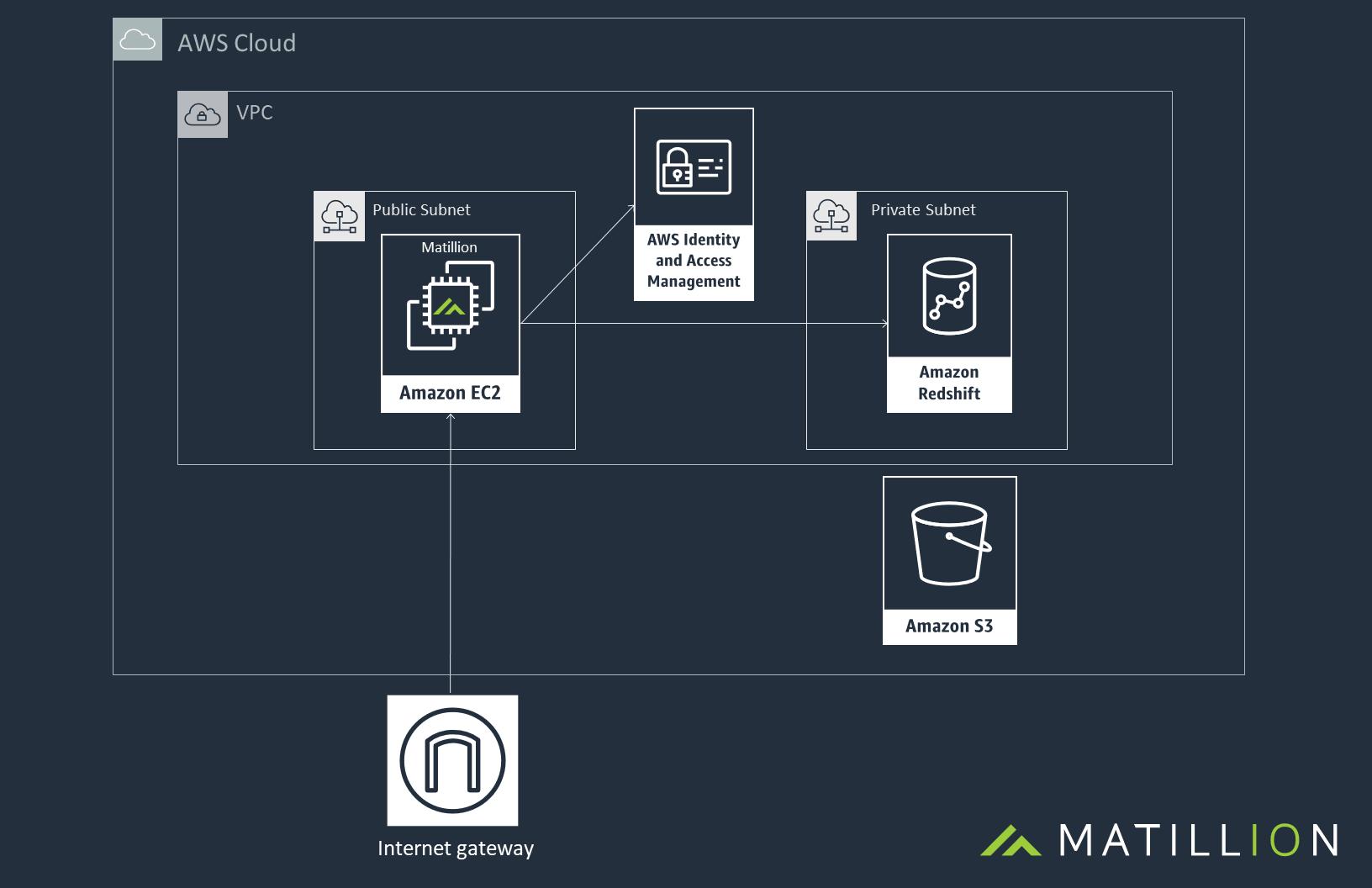 Matillion AWS Architecture Diagram - General Amazon Redshift