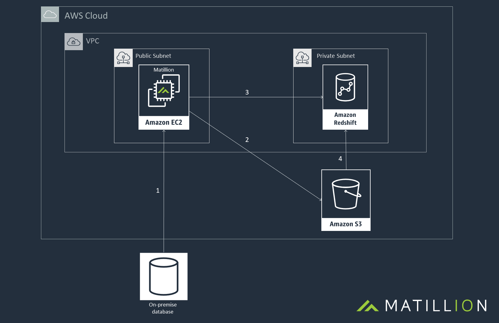 Matillion AWS Architecture Diagram - General