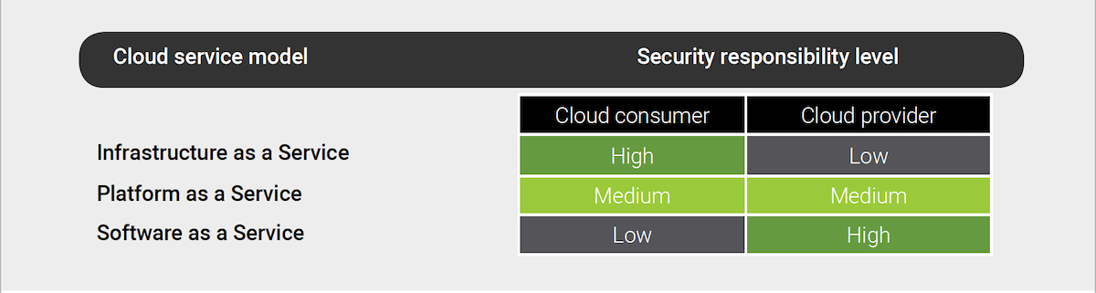 Enterprise Cloud Security Solutions: This is a diagram of the cloud responsibility scale