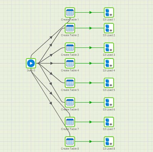 Matillion ETL concurrent connections run jobs in parallel