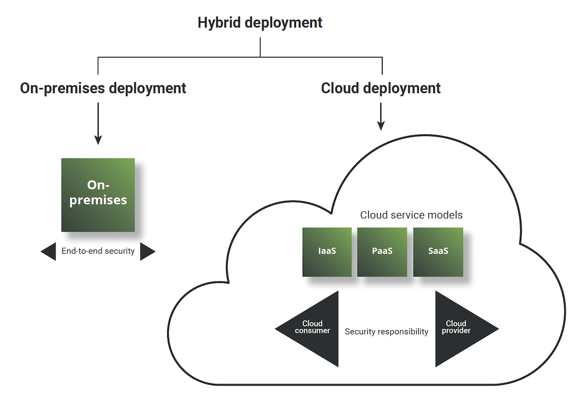 Enterprise cloud security solutions: This is a diagram of cloud deployment and service models