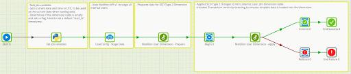Matillion Security Controls enable user auditing job design screen