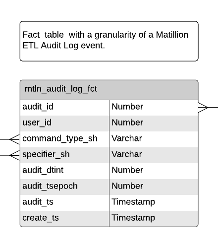 audit log event screen