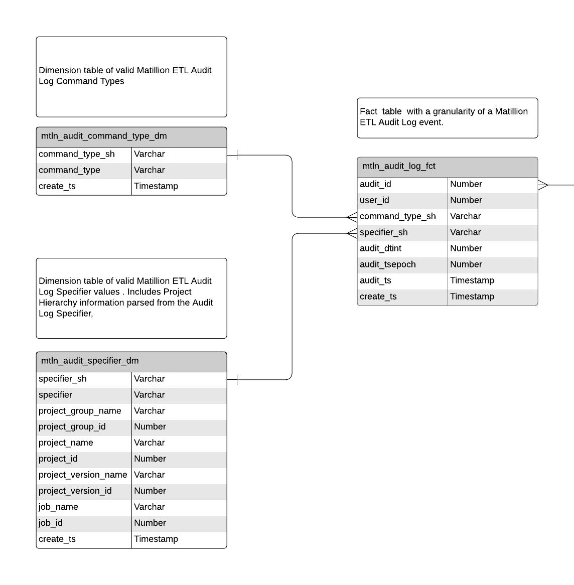audit logging: table metadata