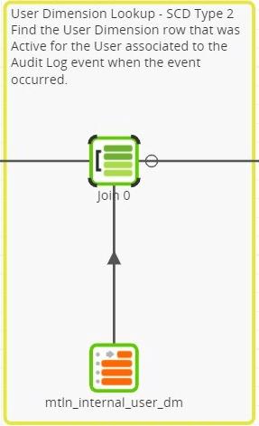 user dimension lookup screen