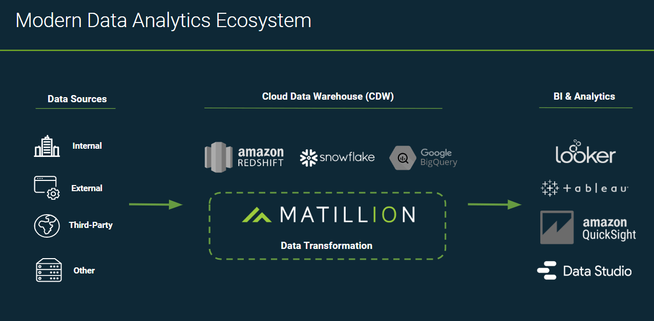 Data self-service: diagram of modern data analytics ecosystem