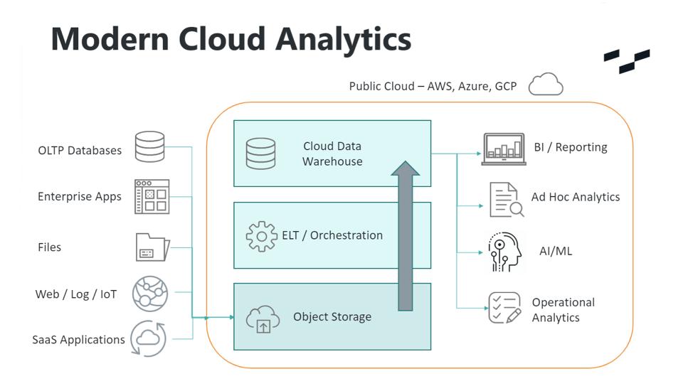 The case for cloud-based ELT in 2020: InterWorks Diagram