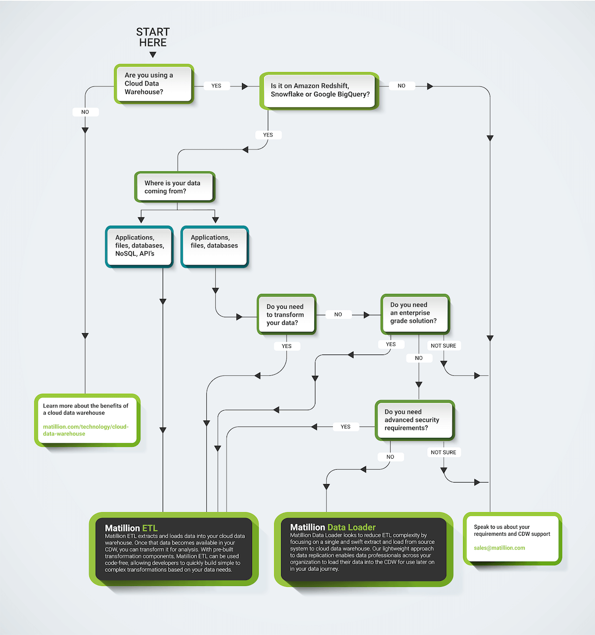 Matillion Data Loader and Matillion ETL: Here is a flow chart to help you decide which to use